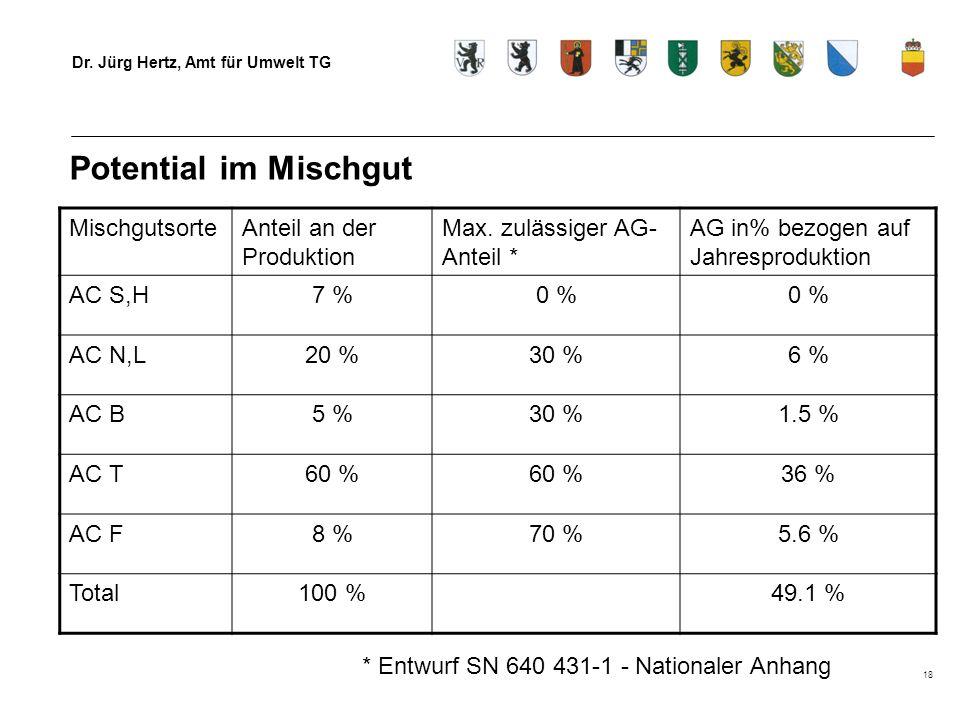Dr. Jürg Hertz, Amt für Umwelt TG 18 Potential im Mischgut MischgutsorteAnteil an der Produktion Max. zulässiger AG- Anteil * AG in% bezogen auf Jahre