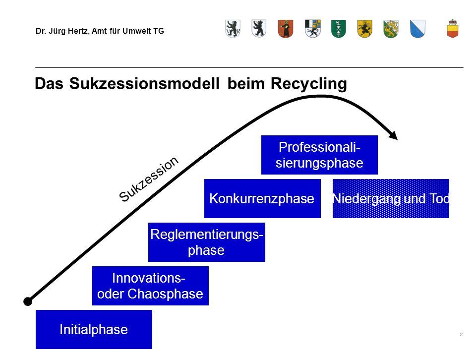 Dr. Jürg Hertz, Amt für Umwelt TG 2 Das Sukzessionsmodell beim Recycling Initialphase Innovations- oder Chaosphase Reglementierungs- phase Konkurrenzp