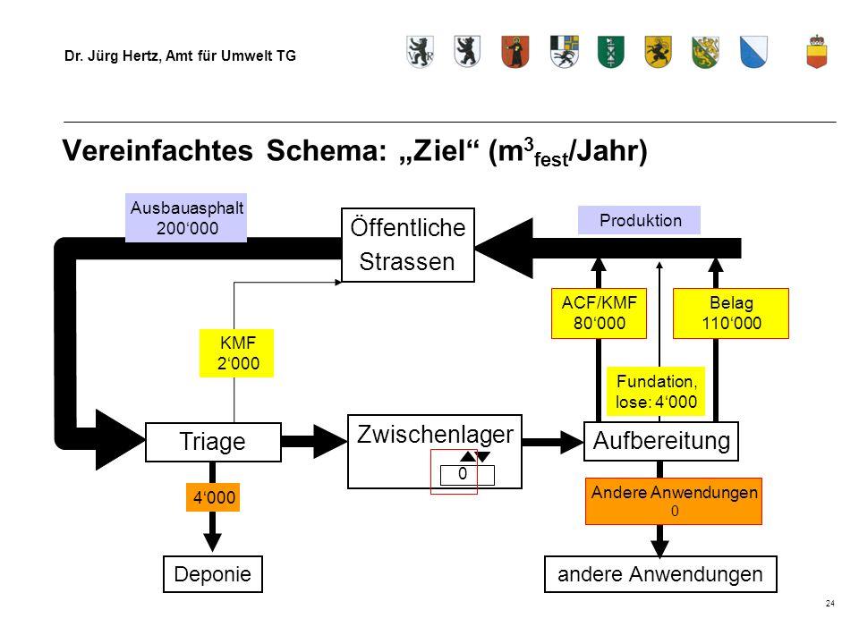 Dr. Jürg Hertz, Amt für Umwelt TG 24 Vereinfachtes Schema: Ziel (m 3 fest /Jahr) Triage Deponie Zwischenlager Ausbauasphalt 200000 Produktion Fundatio
