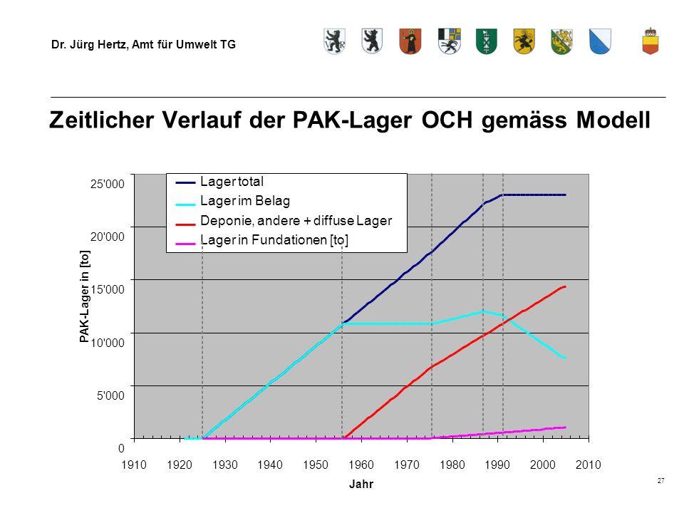 Dr. Jürg Hertz, Amt für Umwelt TG 27 Zeitlicher Verlauf der PAK-Lager OCH gemäss Modell