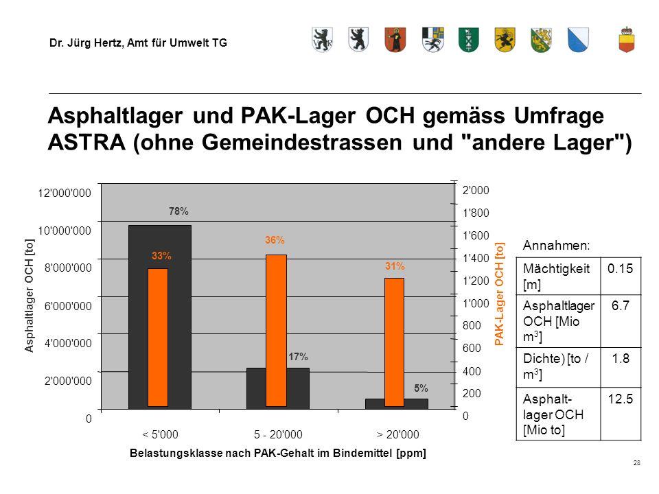Dr. Jürg Hertz, Amt für Umwelt TG 28 Asphaltlager und PAK-Lager OCH gemäss Umfrage ASTRA (ohne Gemeindestrassen und