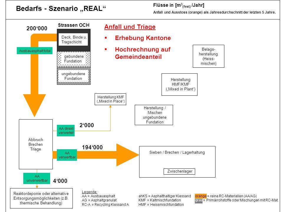Dr. Jürg Hertz, Amt für Umwelt TG 29 real1 Reaktordeponie oder alternative Entsorgungsmöglichkeiten (z.B. thermische Behandlung) ungebundene Fundation