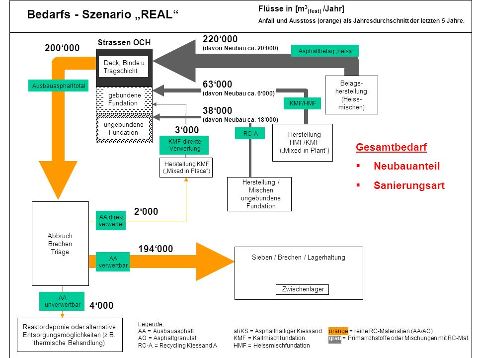 Dr. Jürg Hertz, Amt für Umwelt TG 30 real2 Reaktordeponie oder alternative Entsorgungsmöglichkeiten (z.B. thermische Behandlung) ungebundene Fundation