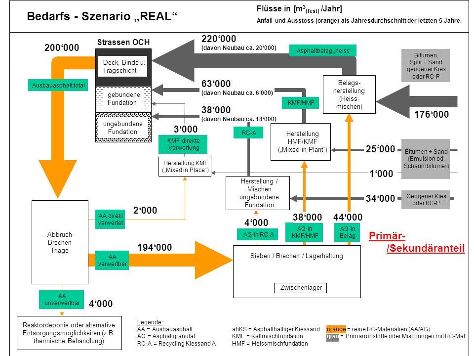 Dr. Jürg Hertz, Amt für Umwelt TG 31 real3 Reaktordeponie oder alternative Entsorgungsmöglichkeiten (z.B. thermische Behandlung) ungebundene Fundation
