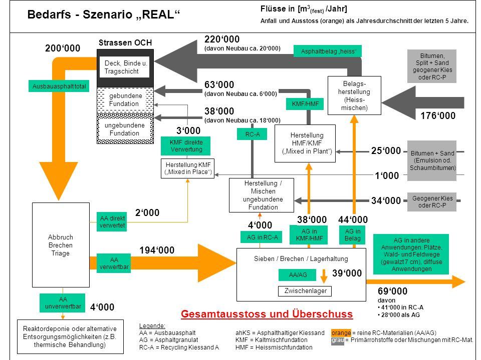 Dr. Jürg Hertz, Amt für Umwelt TG 32 real4 Reaktordeponie oder alternative Entsorgungsmöglichkeiten (z.B. thermische Behandlung) ungebundene Fundation