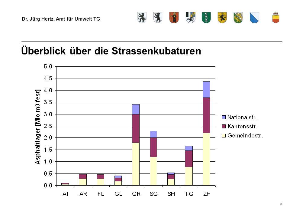 Dr. Jürg Hertz, Amt für Umwelt TG 8 Überblick über die Strassenkubaturen