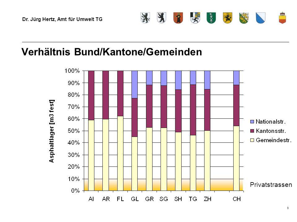 Dr. Jürg Hertz, Amt für Umwelt TG 9 Privatstrassen Verhältnis Bund/Kantone/Gemeinden