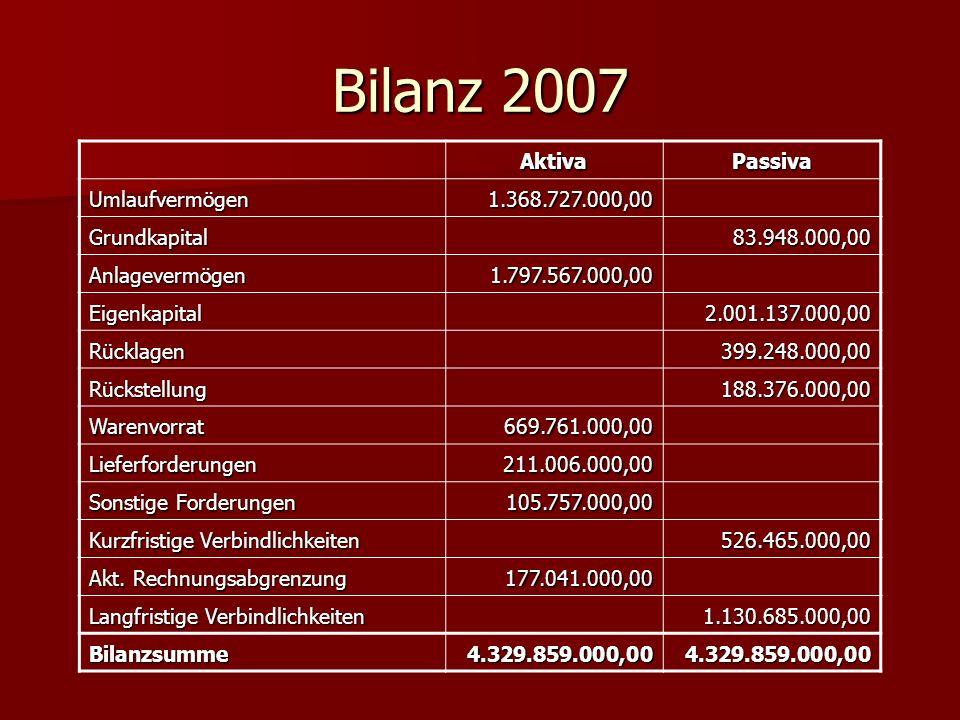 Ermittlung des Cash Flow Gewinn 2007 261.389.000,00 + Abschreibungen 2007 5.568.000,00 Zwischensumme266.957.000,00