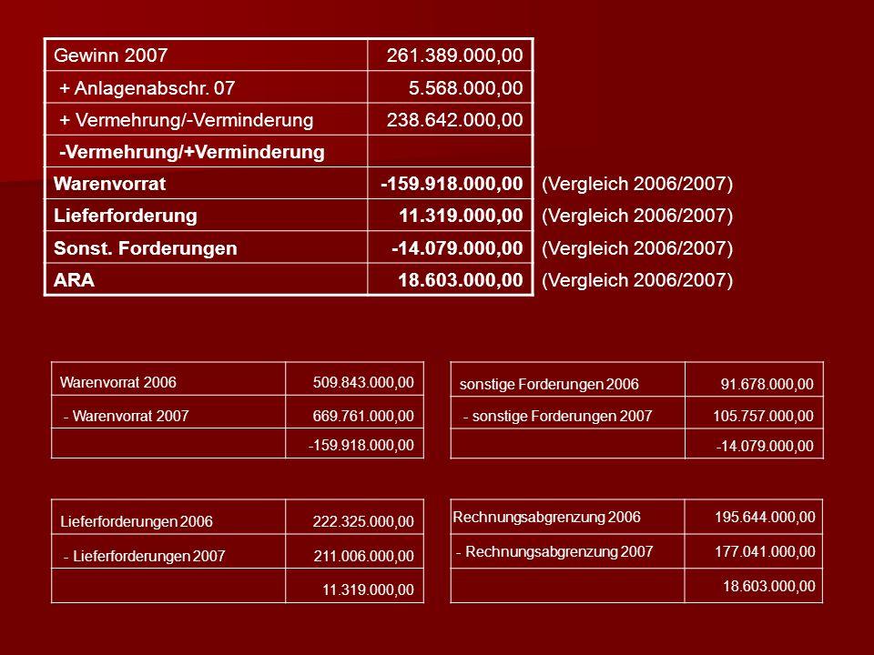 Gewinn 2007261.389.000,00 + Anlagenabschr.
