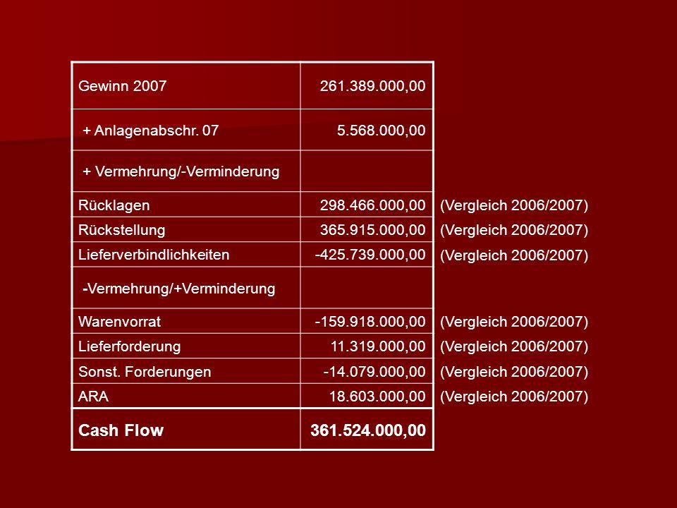 Vereinfachte Formel Gewinn nach Steuern + Abschreibungen +/- Bildung (Auflösung) von Rückstellungen Cash Flow aus dem Ergebnis