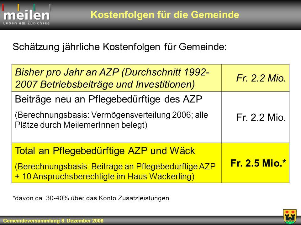 Kostenfolgen für die Gemeinde Schätzung jährliche Kostenfolgen für Gemeinde: Bisher pro Jahr an AZP (Durchschnitt 1992- 2007 Betriebsbeiträge und Inve