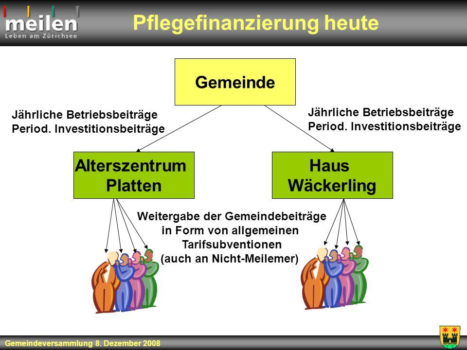 Pflegefinanzierung heute Alterszentrum Platten Haus Wäckerling Gemeinde Jährliche Betriebsbeiträge Period. Investitionsbeiträge Jährliche Betriebsbeit