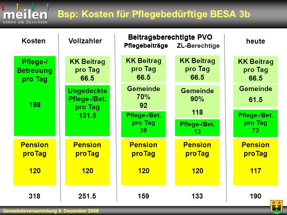 Bsp: Kosten für Pflegebedürftige BESA 3b Gemeindeversammlung 8. Dezember 2008 Pension proTag 120 Pflege-/ Betreuung pro Tag 198 KK Beitrag pro Tag 66.