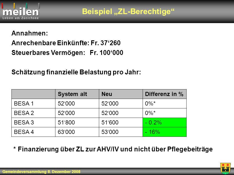 Beispiel ZL-Berechtige Gemeindeversammlung 8. Dezember 2008 Annahmen: Anrechenbare Einkünfte: Fr. 37260 Steuerbares Vermögen: Fr. 100000 Schätzung fin