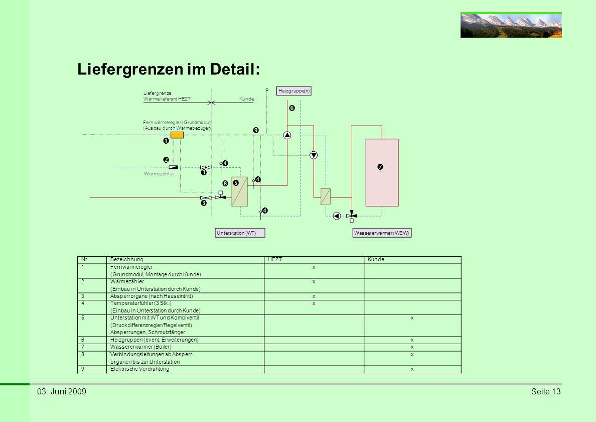 03. Juni 2009Seite:13 Liefergrenzen im Detail: Nr.BezeichnungHEZTKunde 1Fernwärmeregler (Grundmodul, Montage durch Kunde) x 2Wärmezähler (Einbau in Un
