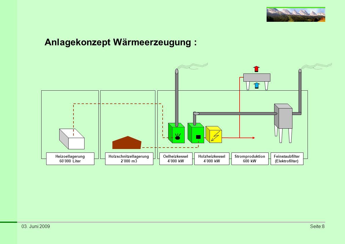 03. Juni 2009Seite:8 Anlagekonzept Wärmeerzeugung : Heizoellagerung 60`000 Liter Holzschnitzellagerung 2`000 m3 Oelheizkessel 4`000 kW Holzheizkessel