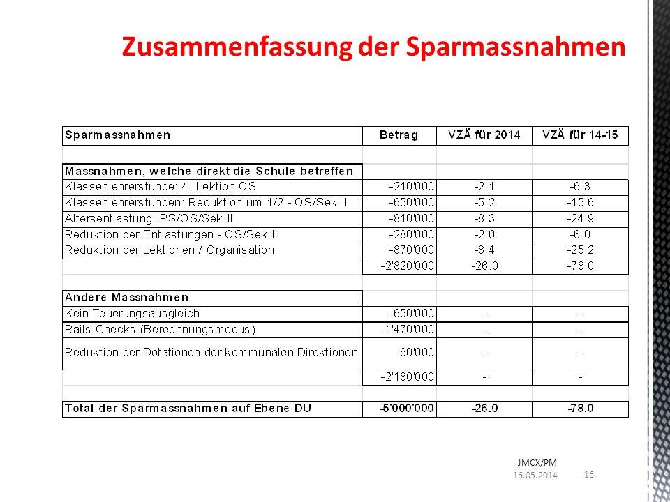 Zusammenfassung der Sparmassnahmen 16.05.2014 JMCX/PM 16