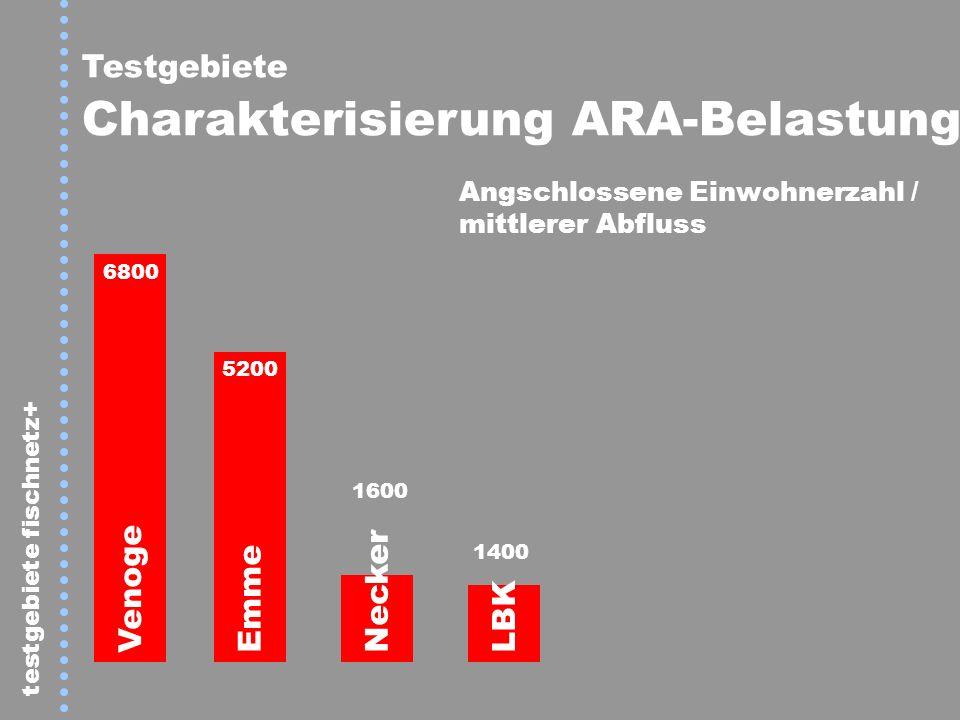 testgebiete fischnetz+ Testgebiete Charakterisierung ARA-Belastung Venoge Emme Necker LBK 6800 5200 1600 1400 Angschlossene Einwohnerzahl / mittlerer