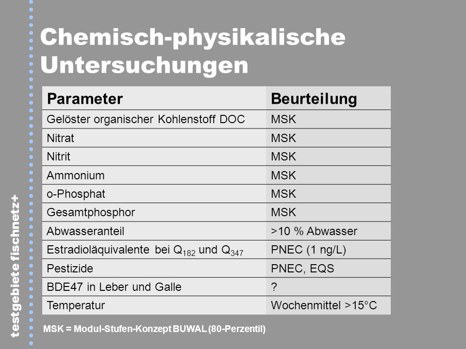 testgebiete fischnetz+ ParameterBeurteilung Gelöster organischer Kohlenstoff DOCMSK NitratMSK NitritMSK AmmoniumMSK o-PhosphatMSK GesamtphosphorMSK Ab