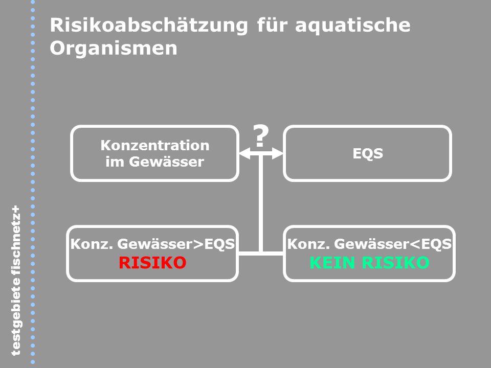 Risikoabschätzung für aquatische Organismen Konzentration im Gewässer EQS ? Konz. Gewässer>EQS RISIKO Konz. Gewässer<EQS KEIN RISIKO testgebiete fisch