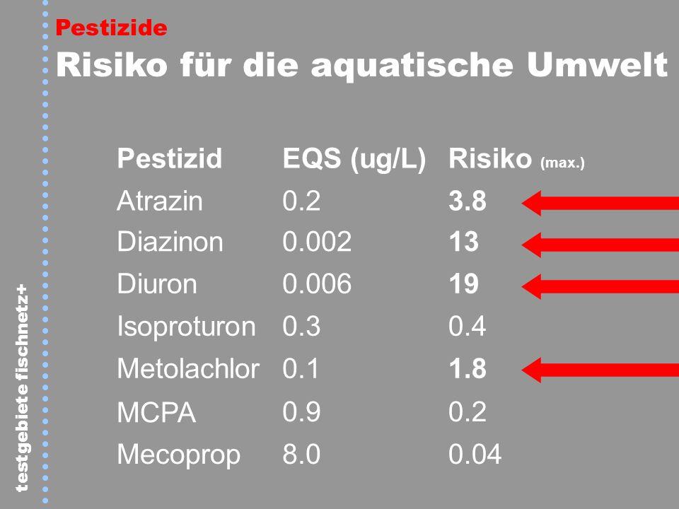 PestizidEQS (ug/L)Risiko (max.) Atrazin0.23.8 Diazinon0.00213 Diuron0.00619 Isoproturon0.30.4 Metolachlor0.11.8 MCPA 0.90.2 Mecoprop8.00.04 Pestizide