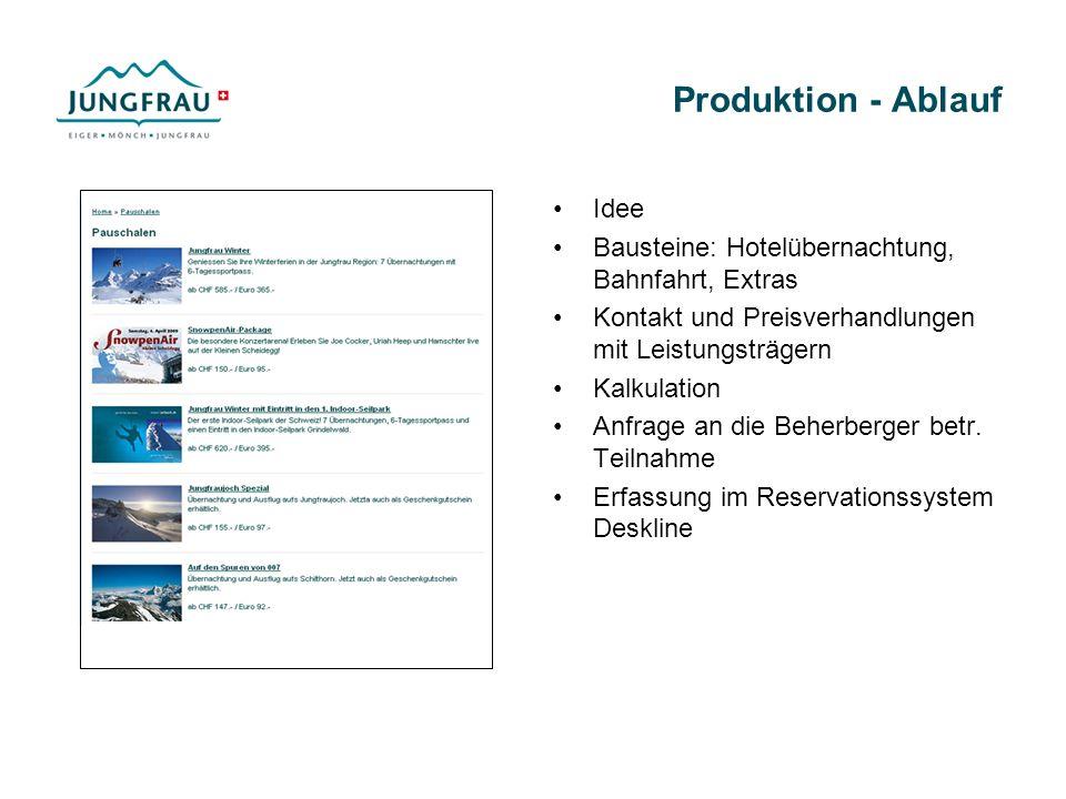 Produktion - Ablauf Idee Bausteine: Hotelübernachtung, Bahnfahrt, Extras Kontakt und Preisverhandlungen mit Leistungsträgern Kalkulation Anfrage an die Beherberger betr.