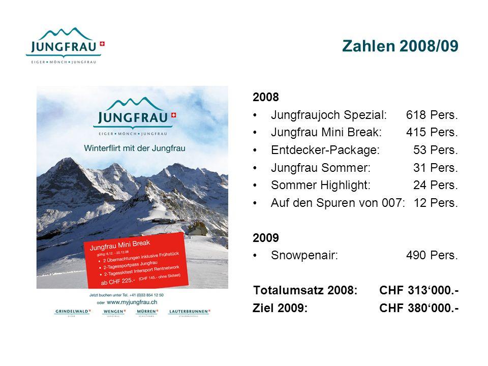 Zahlen 2008/09 2008 Jungfraujoch Spezial: 618 Pers. Jungfrau Mini Break: 415 Pers. Entdecker-Package: 53 Pers. Jungfrau Sommer: 31 Pers. Sommer Highli