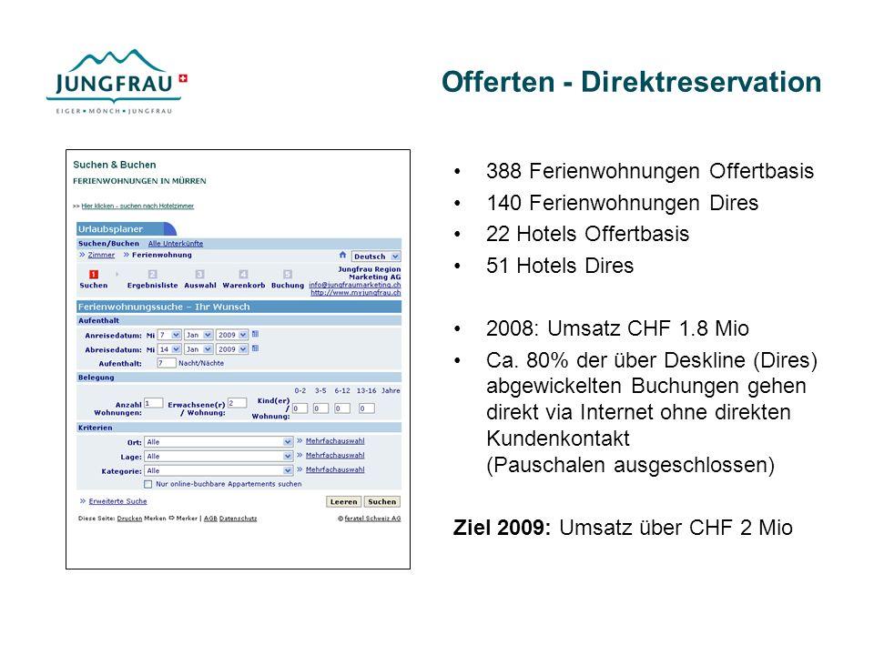 Offerten - Direktreservation 388 Ferienwohnungen Offertbasis 140 Ferienwohnungen Dires 22 Hotels Offertbasis 51 Hotels Dires 2008: Umsatz CHF 1.8 Mio Ca.