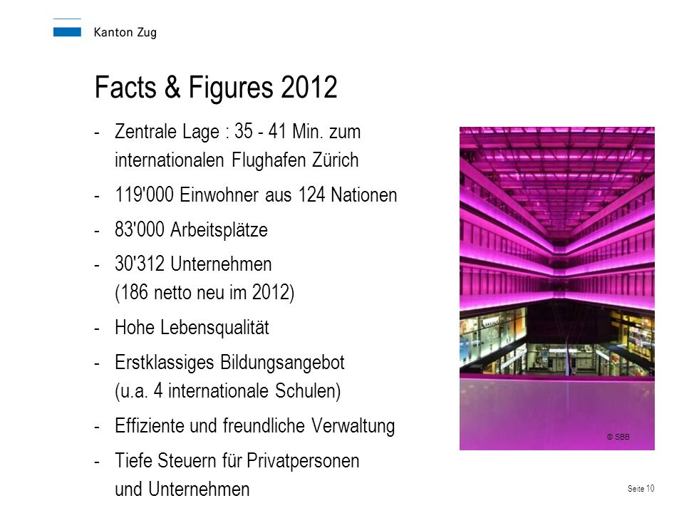 Seite 10 Facts & Figures 2012 -Zentrale Lage : 35 - 41 Min. zum internationalen Flughafen Zürich -119'000 Einwohner aus 124 Nationen -83'000 Arbeitspl