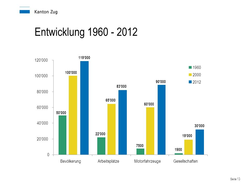 Seite 14 Bevölkerung Der Kanton Zug hat im Vergleich zu anderen Kantonen eine junge Bevölkerung (Ø 39.3 Jahre alt).