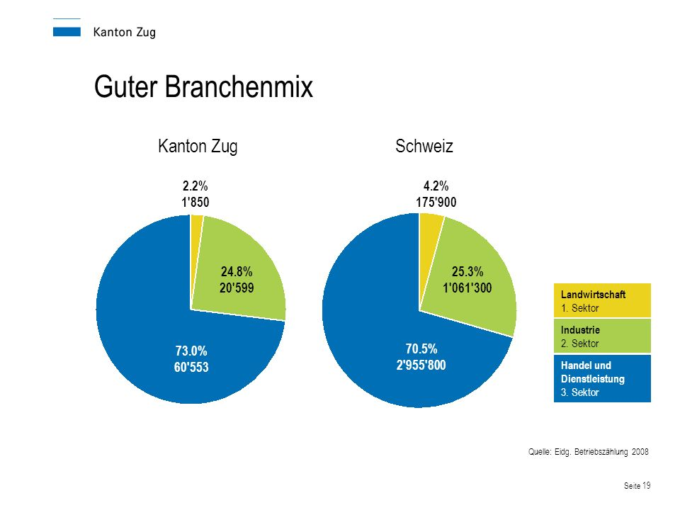 Seite 19 Guter Branchenmix Kanton Zug Schweiz Quelle: Eidg. Betriebszählung 2008 73.0% 60'553 24.8% 20'599 2.2% 1'850 70.5% 2'955'800 25.3% 1'061'300
