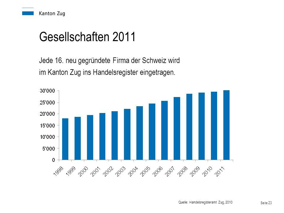 Seite 23 Gesellschaften 2011 Jede 16. neu gegründete Firma der Schweiz wird im Kanton Zug ins Handelsregister eingetragen. Quelle: Handelsregisteramt