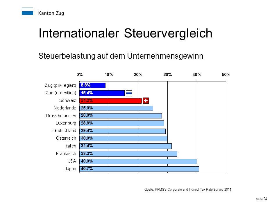 Seite 24 Steuerbelastung auf dem Unternehmensgewinn Internationaler Steuervergleich Quelle: KPMG's Corporate and Indirect Tax Rate Survey 2011