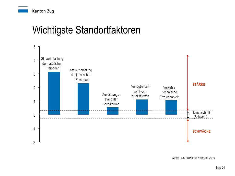 Seite 27 Schweizer Kantone im Vergleich Quelle: Credit Suisse Group 2012 Standort-Qualitätsindikator 2012 Kriterien: Ausbildungsstand der Bevölkerung Steuerbelastung nat.