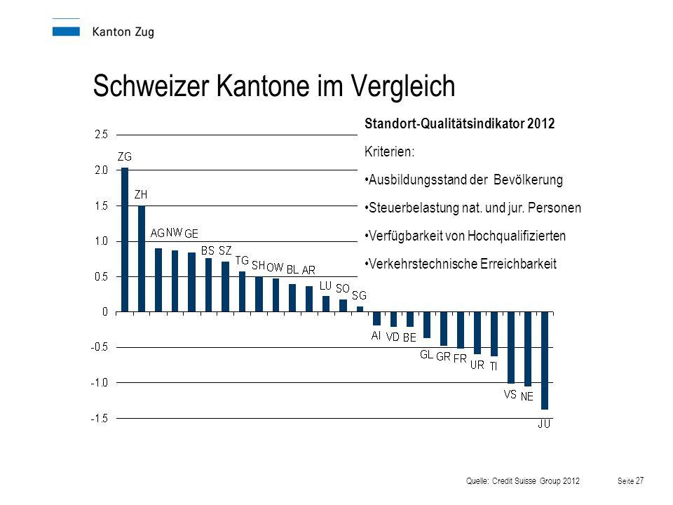 Seite 27 Schweizer Kantone im Vergleich Quelle: Credit Suisse Group 2012 Standort-Qualitätsindikator 2012 Kriterien: Ausbildungsstand der Bevölkerung