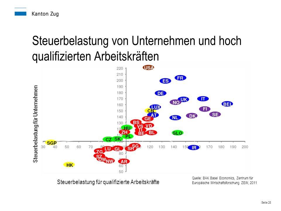 Seite 28 Steuerbelastung von Unternehmen und hoch qualifizierten Arbeitskräften Quelle: BAK Basel Economics, Zentrum für Europäische Wirtschaftsforsch