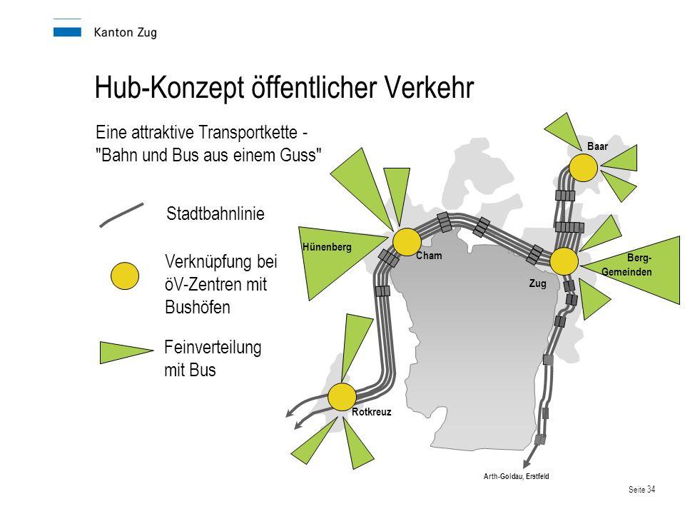 Seite 34 Hub-Konzept öffentlicher Verkehr Berg- Gemeinden Zug Baar Cham Rotkreuz Arth-Goldau, Erstfeld Eine attraktive Transportkette -
