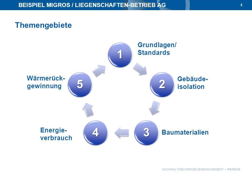 NACHHALTIGES IMMOBILIENMANAGEMENT – IPB/KBOB BEISPIEL MIGROS / LIEGENSCHAFTEN-BETRIEB AG 4 Grundlagen/ Standards 1 2 34 5 Gebäude- isolation Baumateri