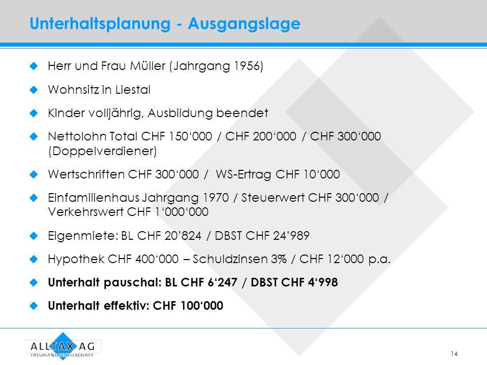 14 Unterhaltsplanung - Ausgangslage Herr und Frau Müller (Jahrgang 1956) Wohnsitz in Liestal Kinder volljährig, Ausbildung beendet Nettolohn Total CHF