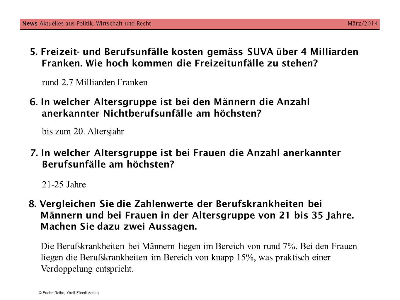 © Fuchs-Reihe, Orell Füssli Verlag 5. Freizeit- und Berufsunfälle kosten gemäss SUVA über 4 Milliarden Franken. Wie hoch kommen die Freizeitunfälle zu