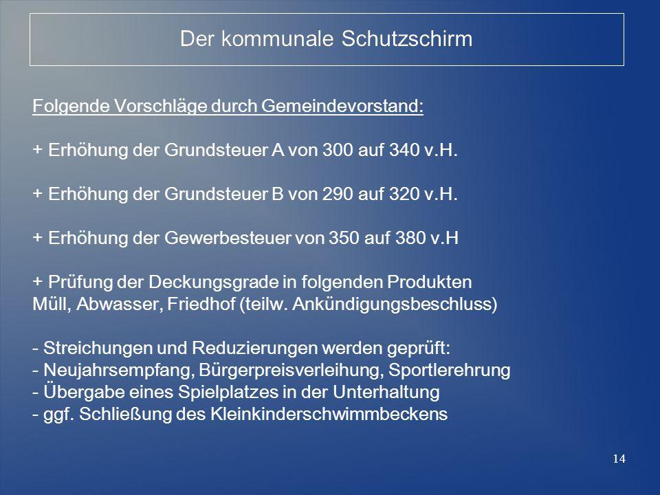 14 Der kommunale Schutzschirm Folgende Vorschläge durch Gemeindevorstand: + Erhöhung der Grundsteuer A von 300 auf 340 v.H. + Erhöhung der Grundsteuer
