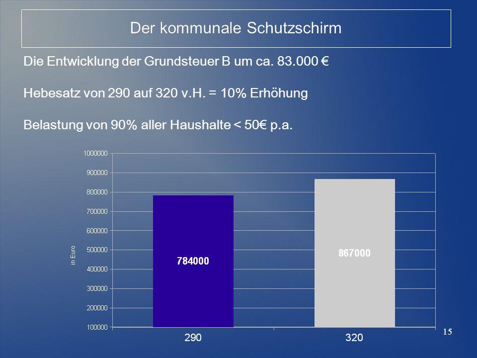 15 Der kommunale Schutzschirm Die Entwicklung der Grundsteuer B um ca. 83.000 Hebesatz von 290 auf 320 v.H. = 10% Erhöhung Belastung von 90% aller Hau