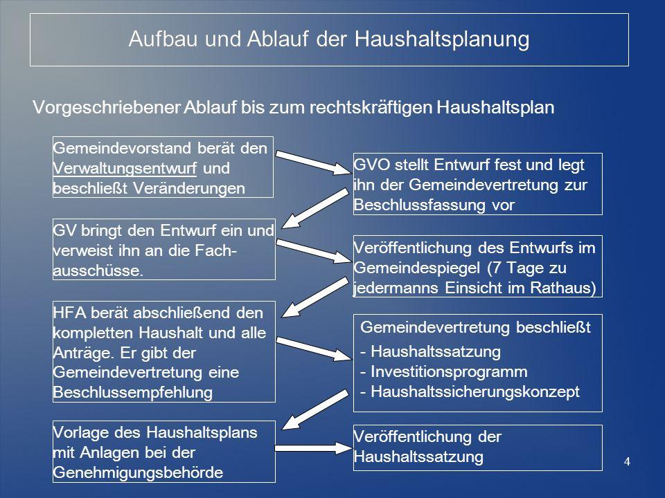 4 Vorgeschriebener Ablauf bis zum rechtskräftigen Haushaltsplan Aufbau und Ablauf der Haushaltsplanung Gemeindevorstand berät den Verwaltungsentwurf u