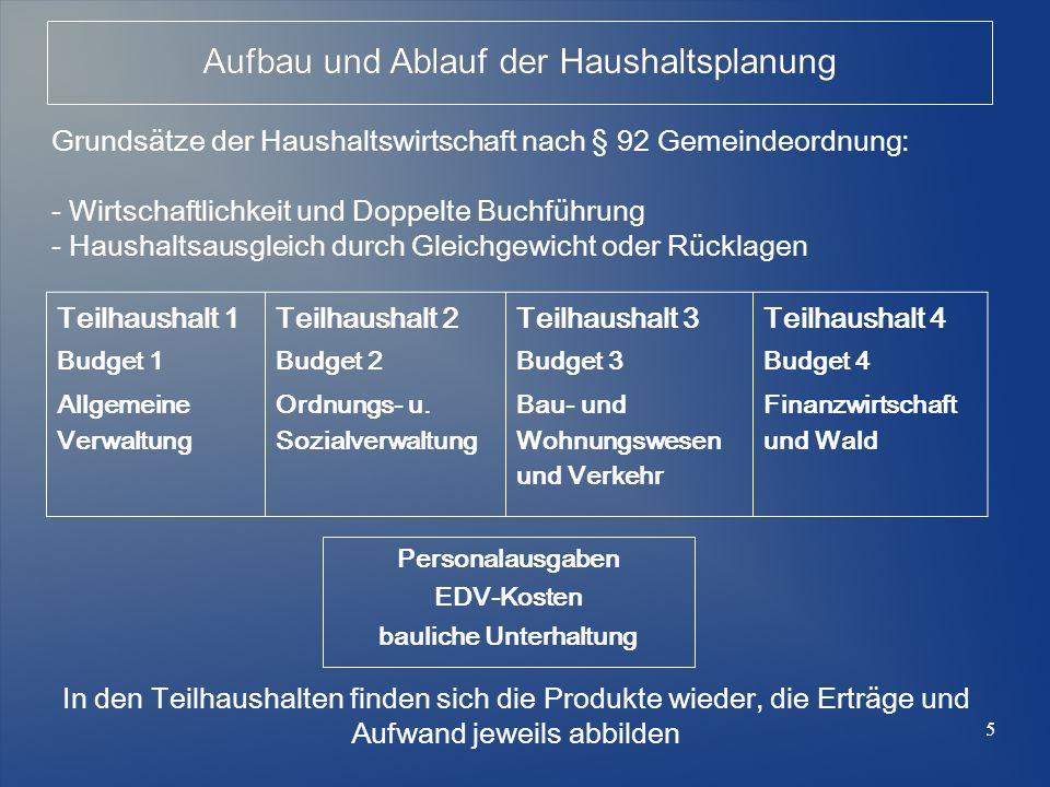 5 Teilhaushalt 1 Budget 1 Allgemeine Verwaltung Teilhaushalt 2 Budget 2 Ordnungs- u. Sozialverwaltung Teilhaushalt 3 Budget 3 Bau- und Wohnungswesen u