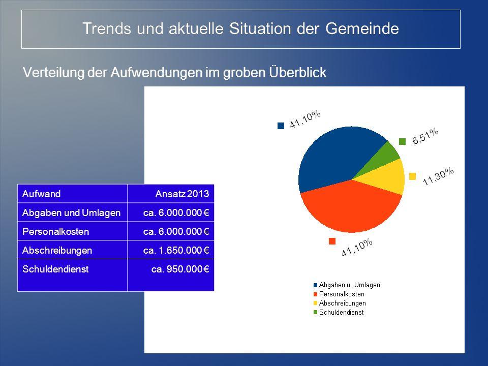 8 Verteilung der Aufwendungen im groben Überblick AufwandAnsatz 2013 Abgaben und Umlagenca. 6.000.000 Personalkostenca. 6.000.000 Abschreibungenca. 1.