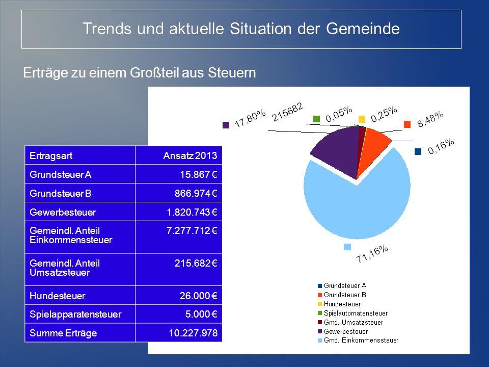 20 Trends und aktuelle Situation der Gemeinde Entwicklung der Gewerbesteuer