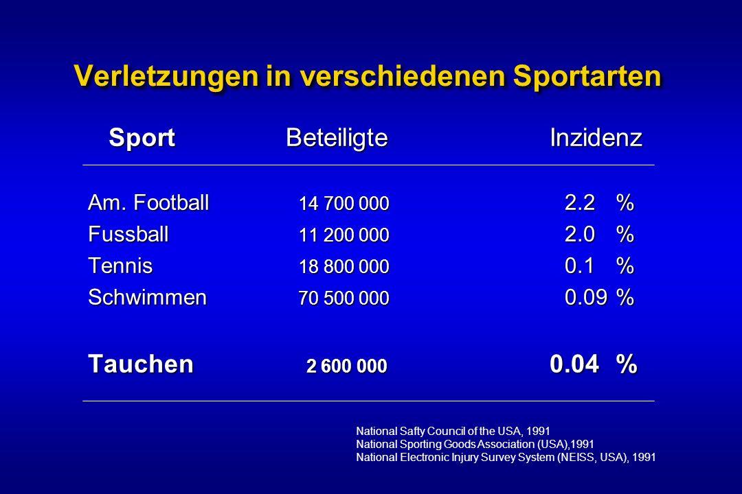 Verletzungen in verschiedenen Sportarten SportBeteiligteInzidenz Am. Football 14 700 000 2.2% Fussball 11 200 000 2.0% Tennis 18 800 000 0.1% Schwimme