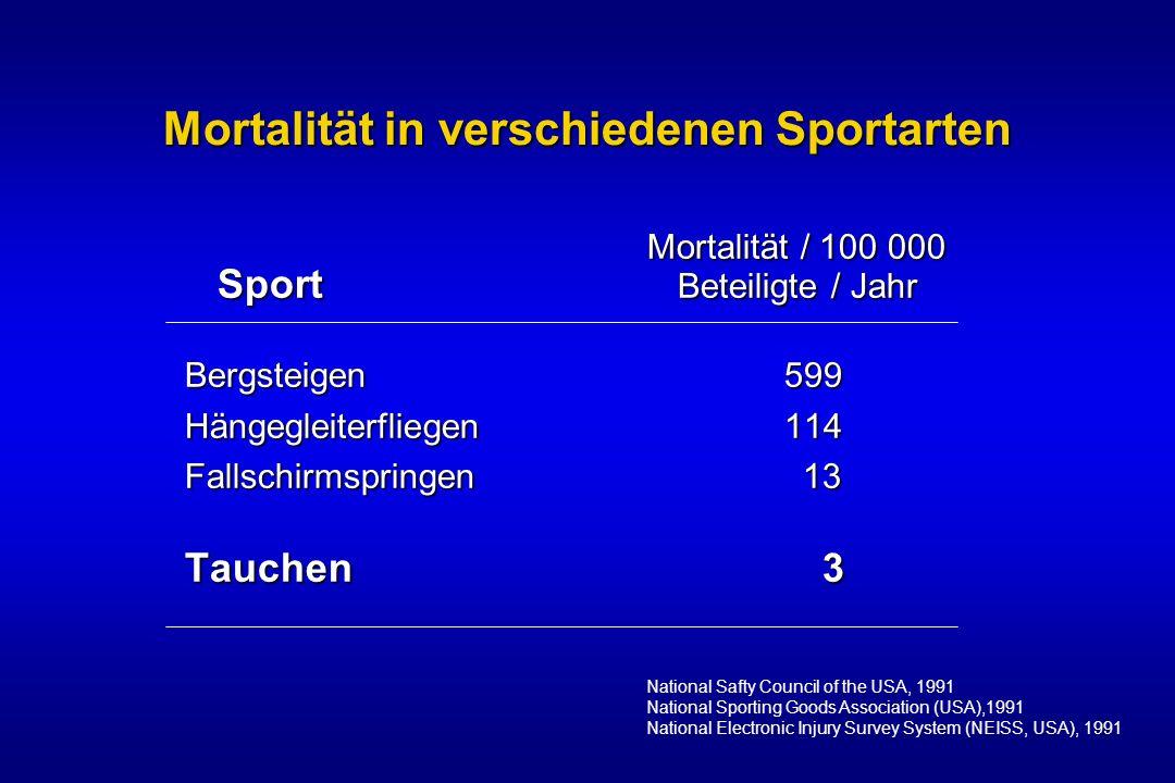 Mortalität in verschiedenen Sportarten Mortalität / 100 000 Mortalität / 100 000 Sport Beteiligte / Jahr Bergsteigen 599 Hängegleiterfliegen 114 Falls