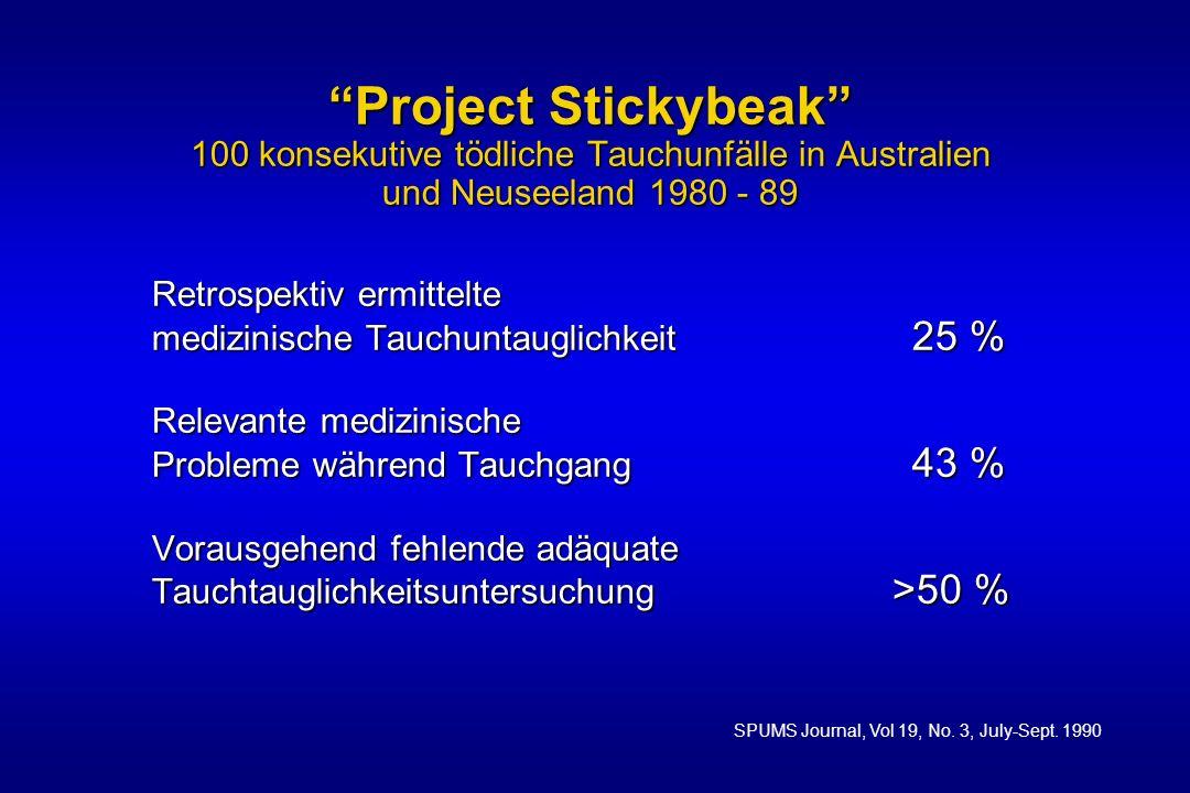 Altersverteilung bei 100 tödlichen Tauchunfällen (Project Stickybeak, SPUMS Journal 1990)