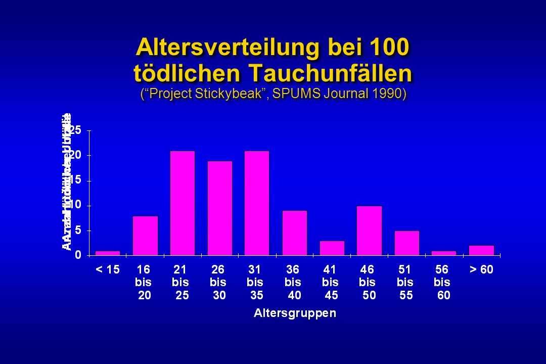 Altersverteilung bei 100 tödlichen Tauchunfällen (Project Stickybeak, SPUMS Journal 1990)
